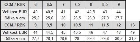 CCM senior - Tabulka velikostí